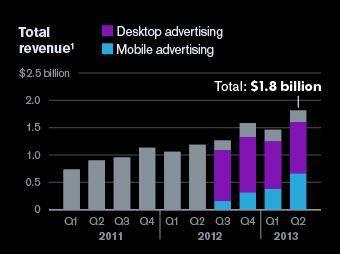 ad revenue