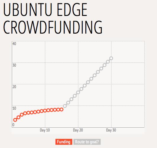 ubuntu-edge-stats