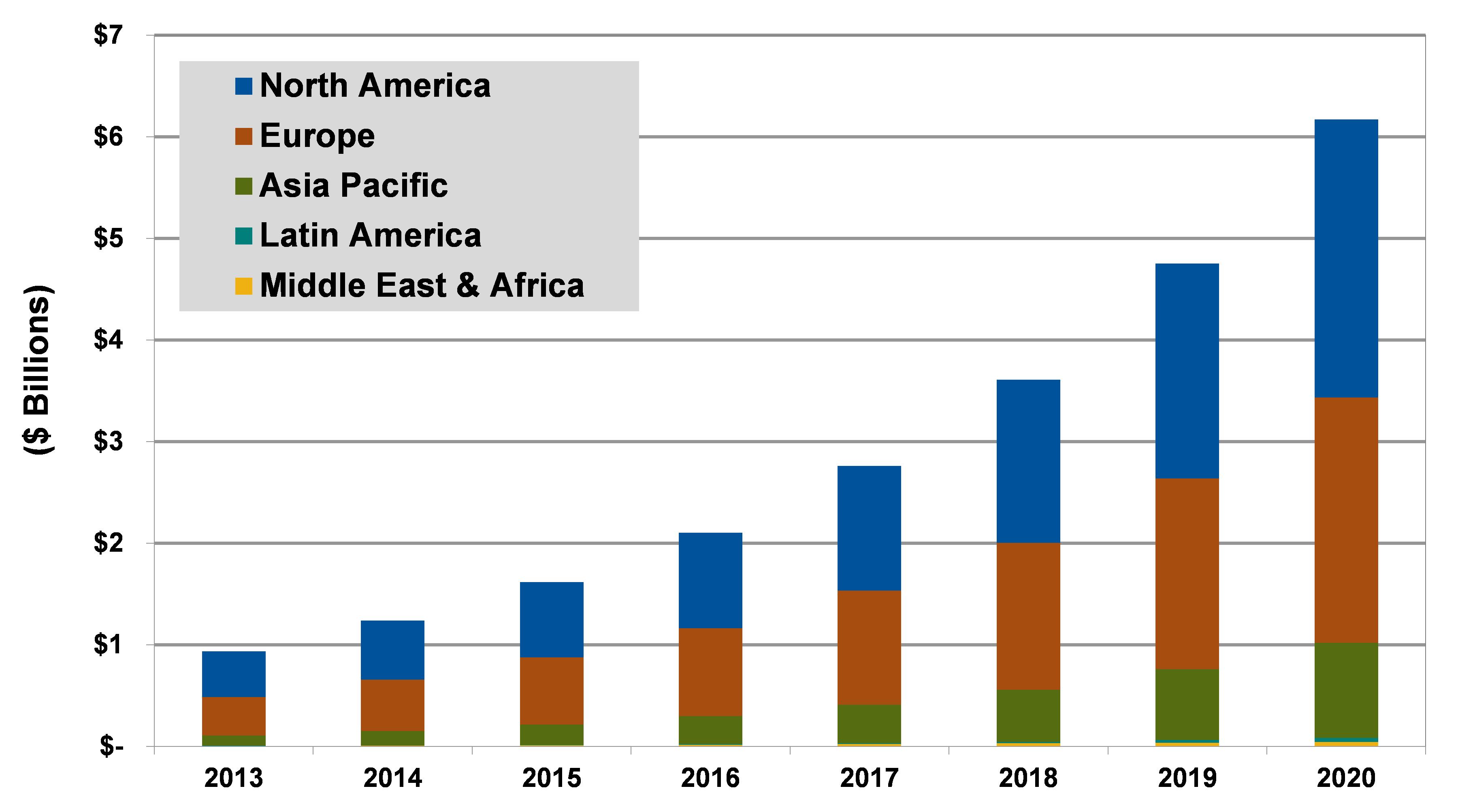 Carsharing-Revenue-Chart