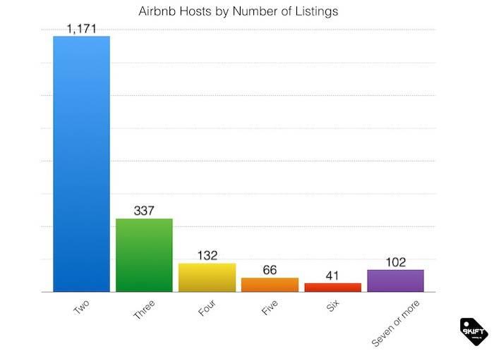 airbnb-chart1