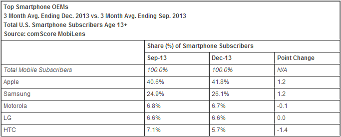 comscore-newest-report-drawing-a-charge-apple-and-tristar-advance-in-unison-android-continues-to-grow-1