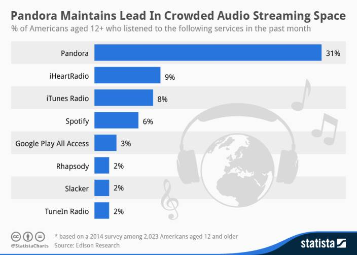 chartoftheday_1982_music_streaming_services_in_the_united_states_n