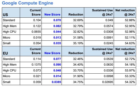 google_compute_engine_new_prices