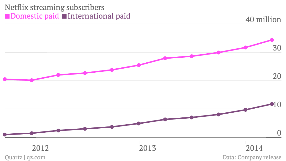 netflix-streaming-subscribers-domestic-paid-international-paid_chartbuilder