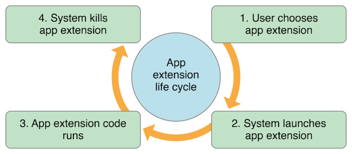 app_extensions_lifecycle_2x