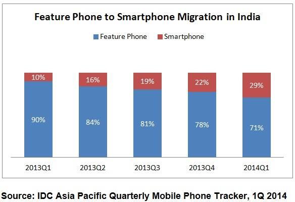 IDC indian smartphone market 1Q14