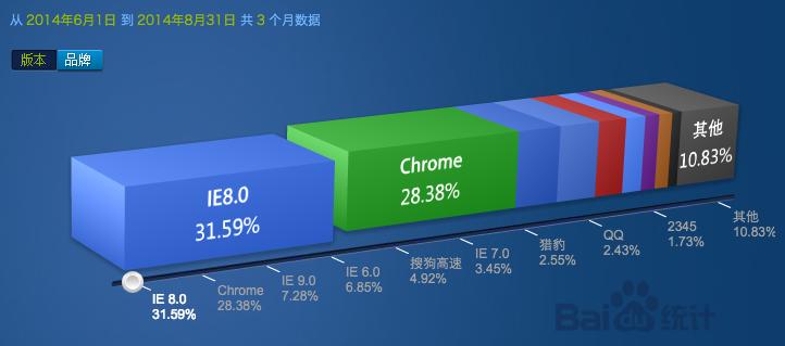 baidu statistics PC  browser