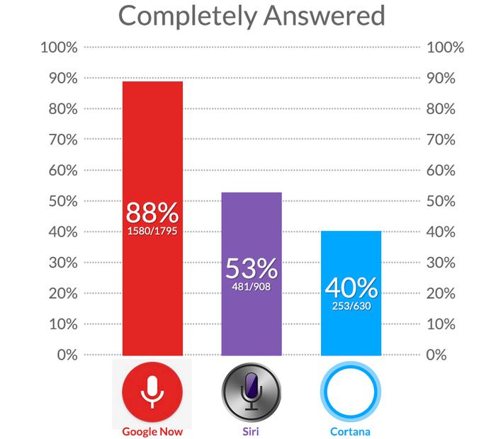Google Now Siri Cortana
