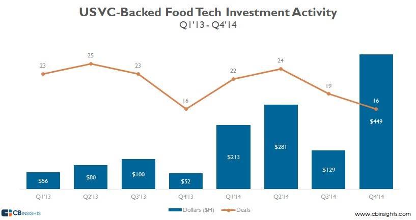 Food-tech-funding-us-vc-backed-v2-1314