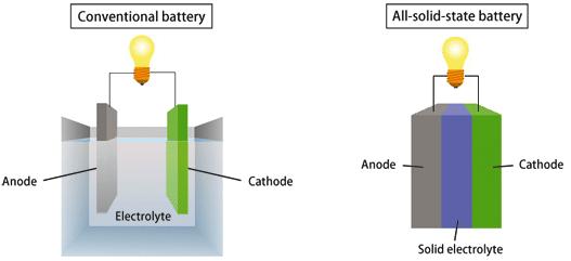 全固态电池结构示意