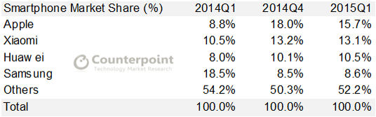 Counterpoint-China-Smartphone-Market-Share-Q1-2015