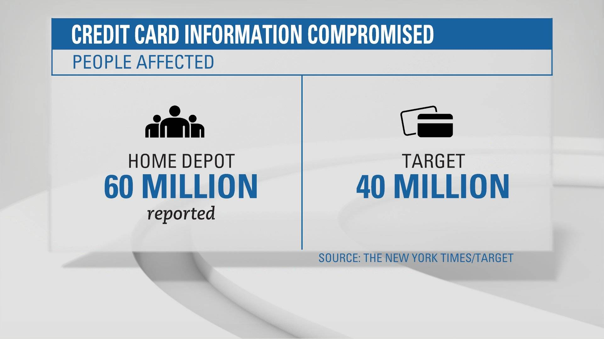 A reported 60 million people were affected by a recent credit card data breach at Home Depot. That's larger than the data breach at Target. It affected around 40 million people.