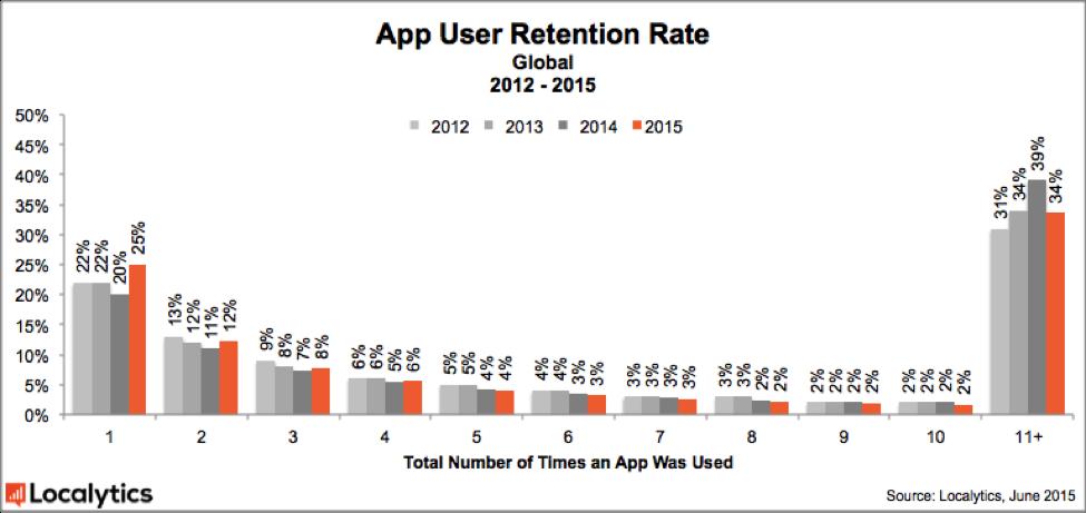 2015_App_User_Retention_Rate_-_Global