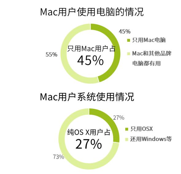 中国 Mac 电脑用户的 8 个事实,告诉你 Mac 有多少台,哪些人在用