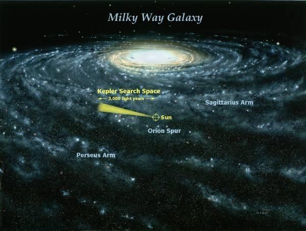 开普勒空间望远镜的观测范围
