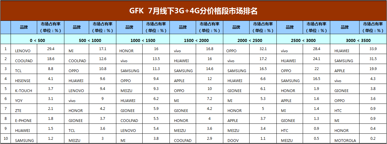 gfk-july-china-smartphone-offline