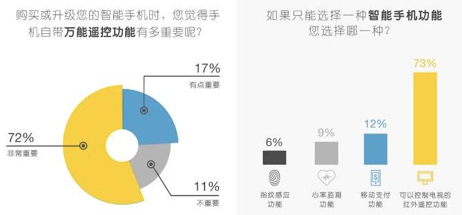 在智能家居这件事上,中国和美国的用户需求竟如此不同