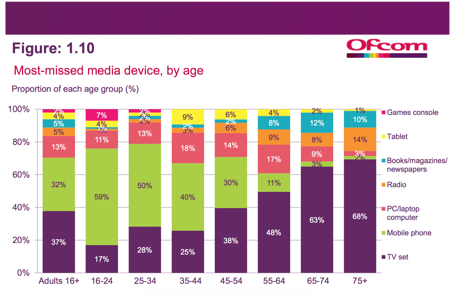 ofcom-devices-missed-the-most
