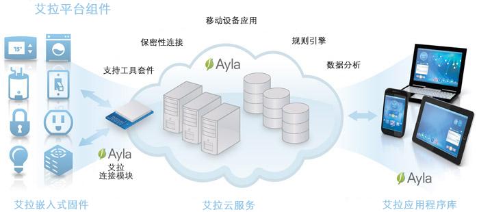 ayla-platform-graph