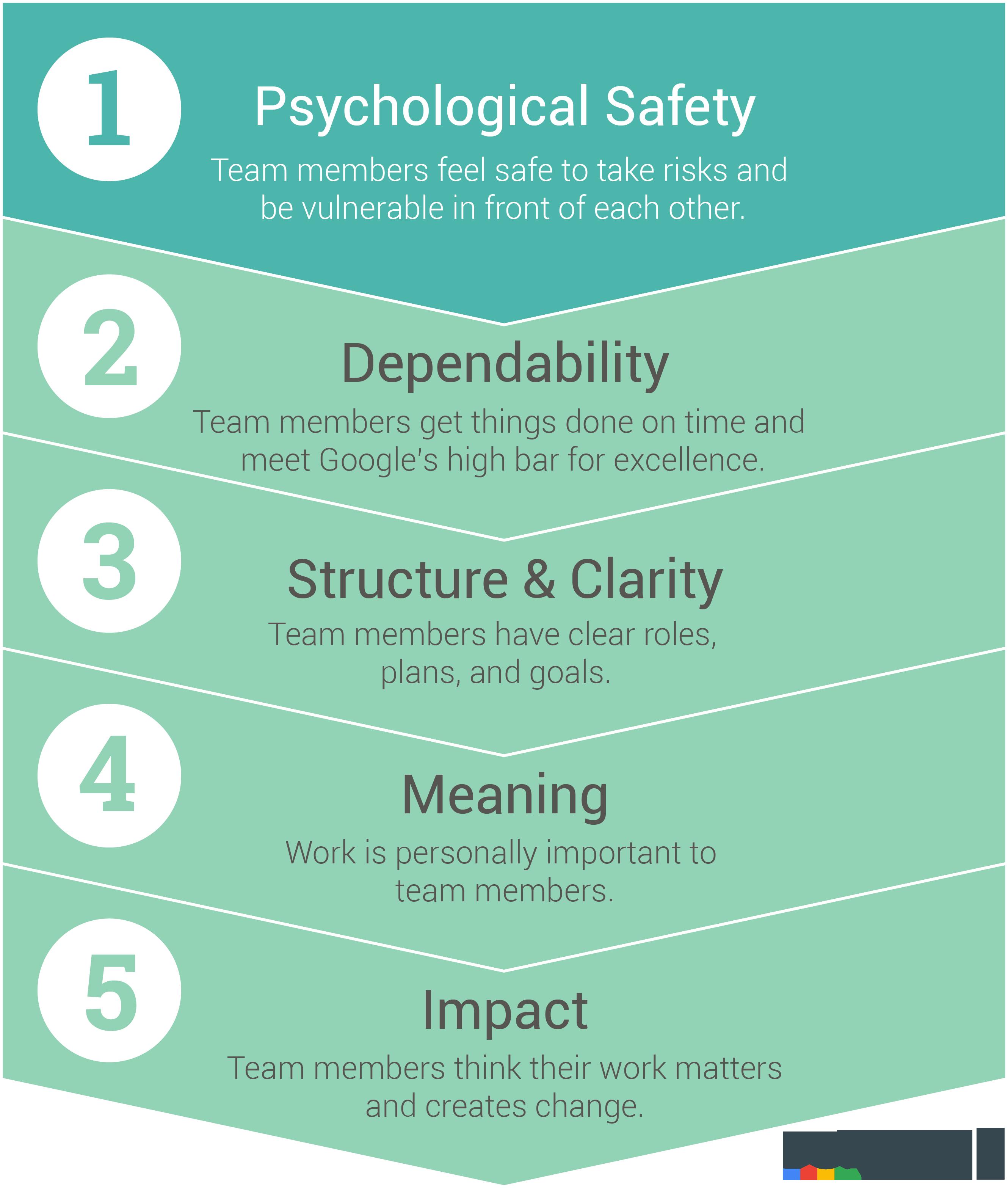 Google 研究发现,这 5 个因素决定了一个团队是成功还是平庸
