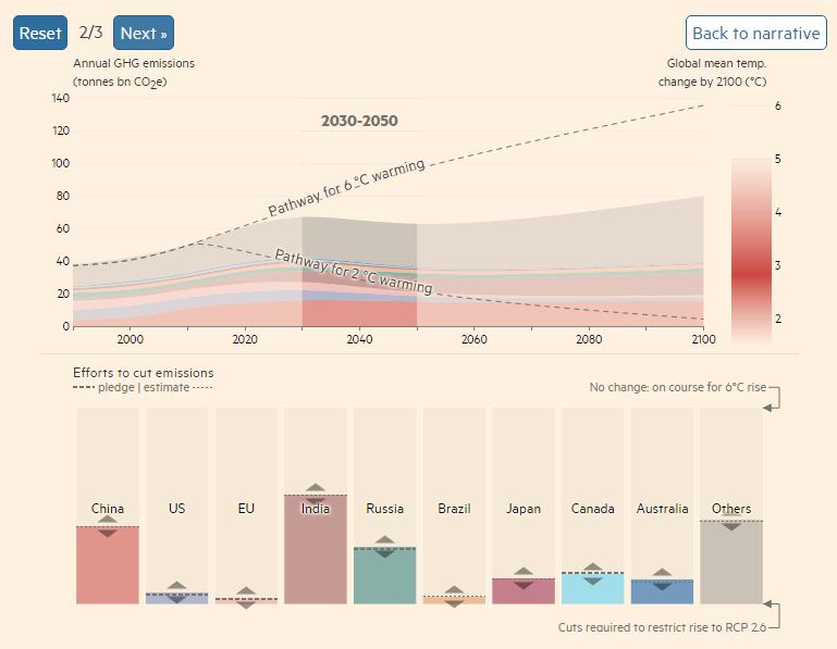 一张图表告诉你减排救地球到底有多难