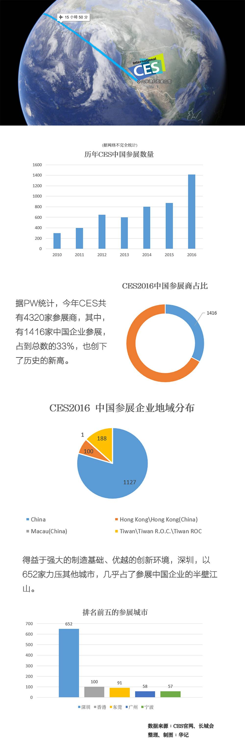 CES chinese company 1