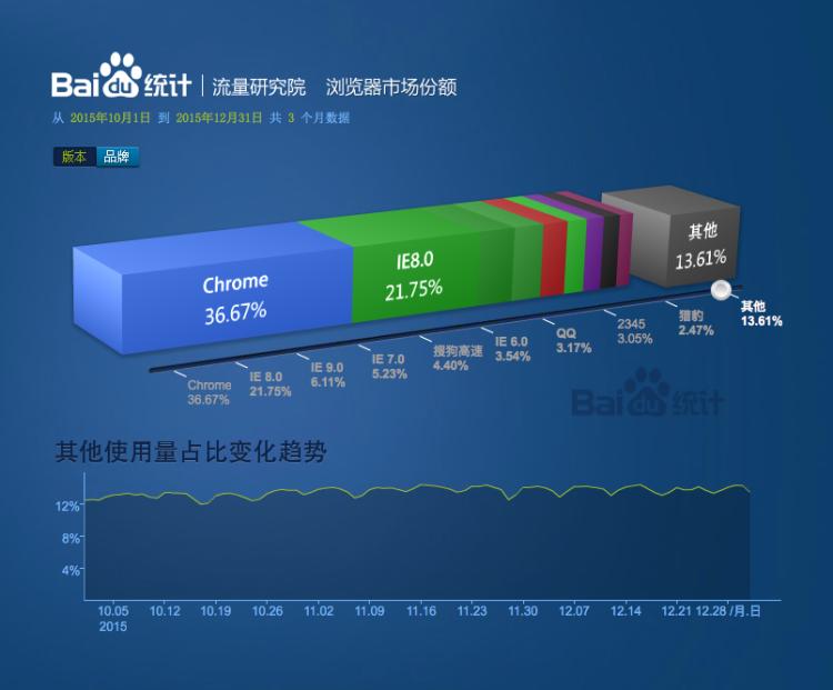 该数据来源于百度统计所覆盖的超过150万的站点,不是baidu.com的流量数据
