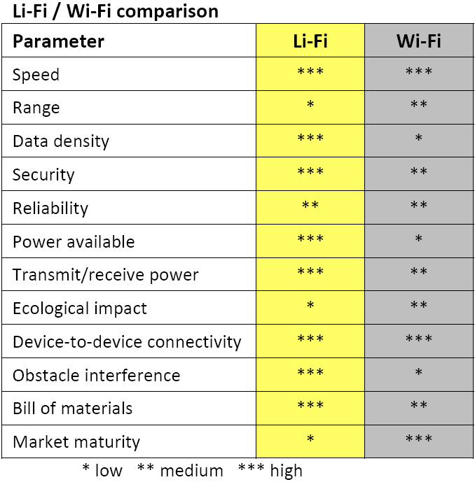lifi-vs-wifi