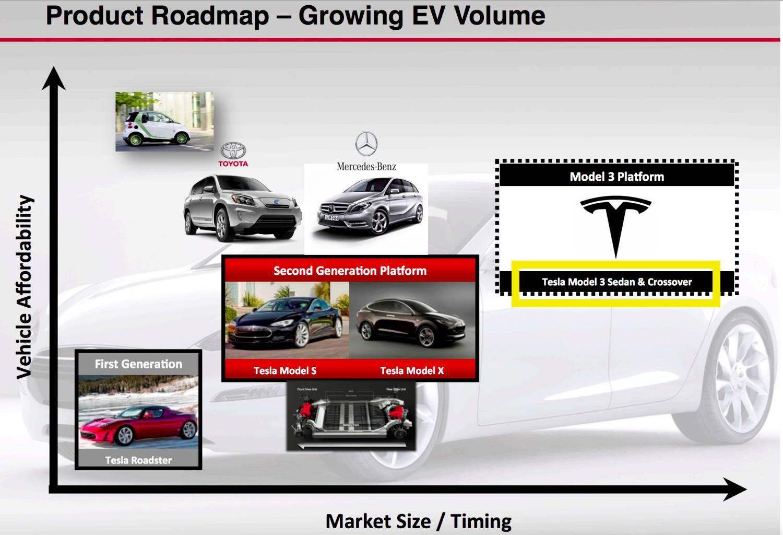 model-3-roadmap