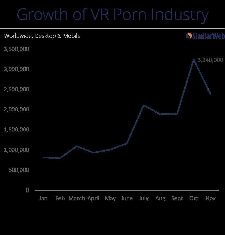 成人电影已经在决定虚拟现实的未来:一家虚拟现实公司51%的第三方流量来自色情网站