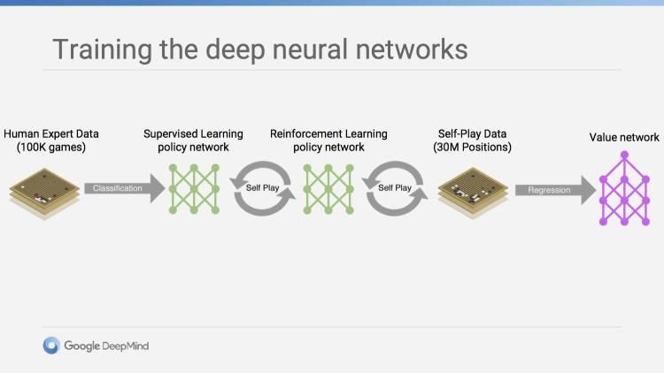 DeepMind 训练 AlphaGo 的步骤说明:10 万盘高手棋谱作为初始数据,进行分类后用于训练策略函数;然后跟自己下棋;强化学习训练策略函数,继续下棋;下了 3000 万步后进行回归分析,整合蒙特卡洛树搜索模型,训练效用函数