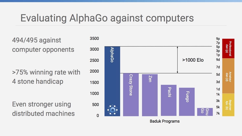 AlphaGo 的水平大约在专业六段左右。再和其他围棋程序的 495 盘较量中胜 494 盘;在让 4 子的前提下仍有 75% 的胜率。