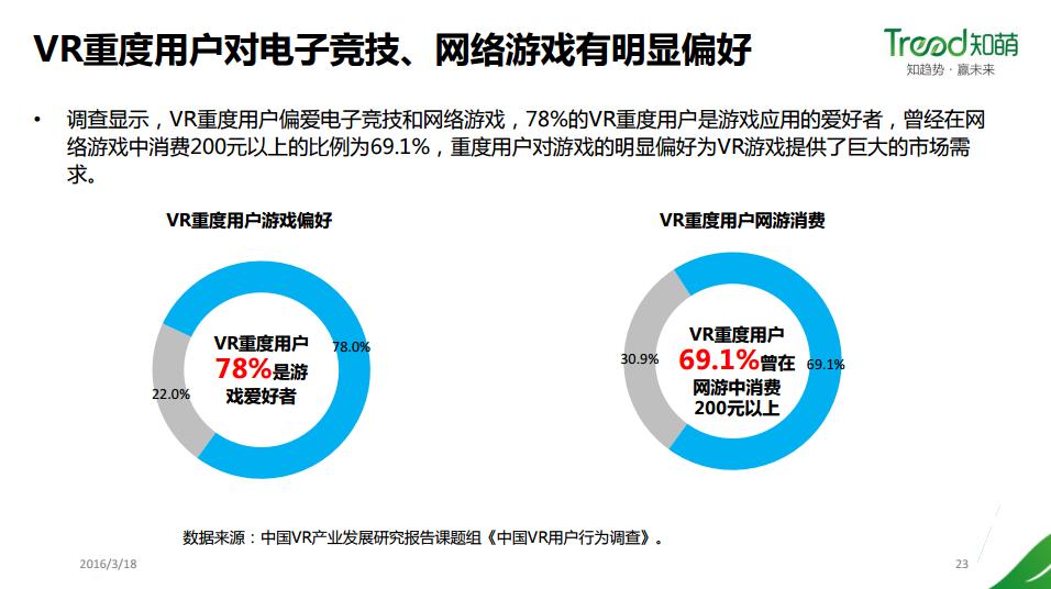 在你看这篇文章的时候,中国有 96 万人已经离不开 VR 了