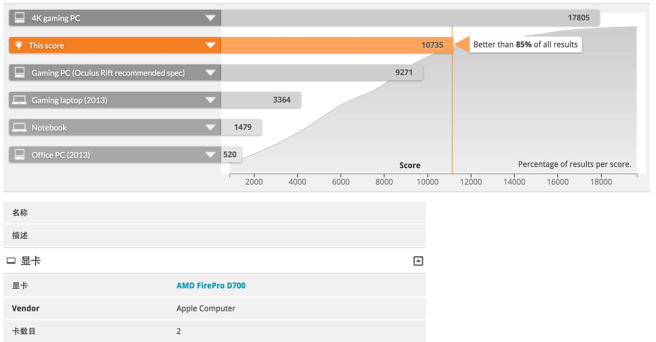 Apple Mac Pro performance Test Oculus Rift