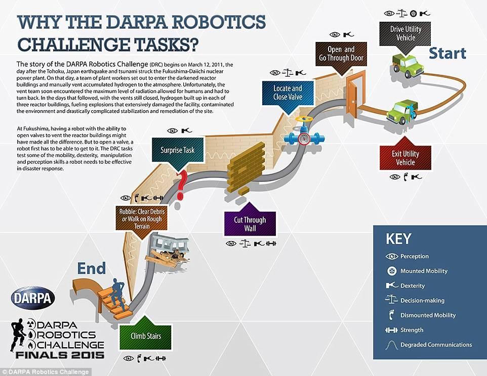 DAPRA机器人挑战赛的比赛项目