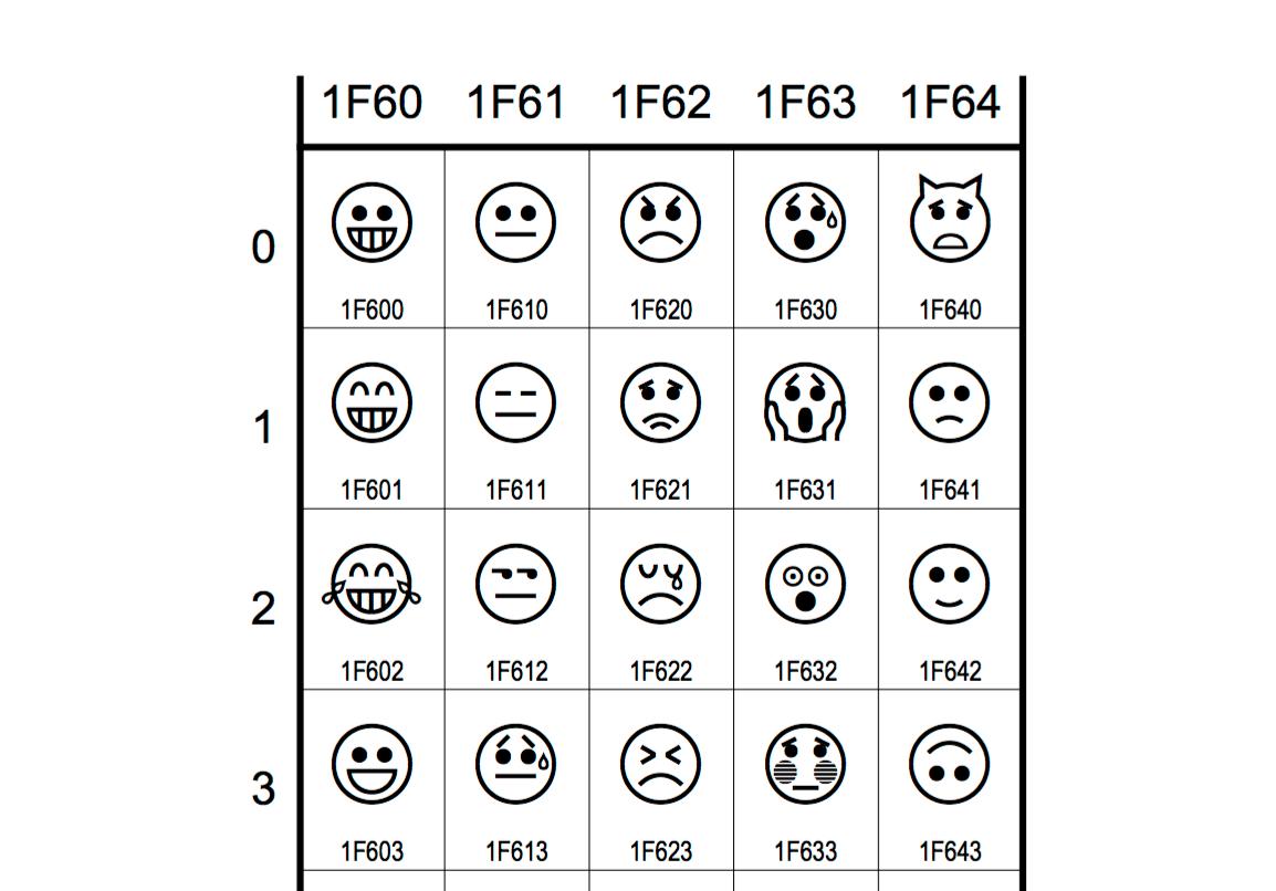 Emoji编码