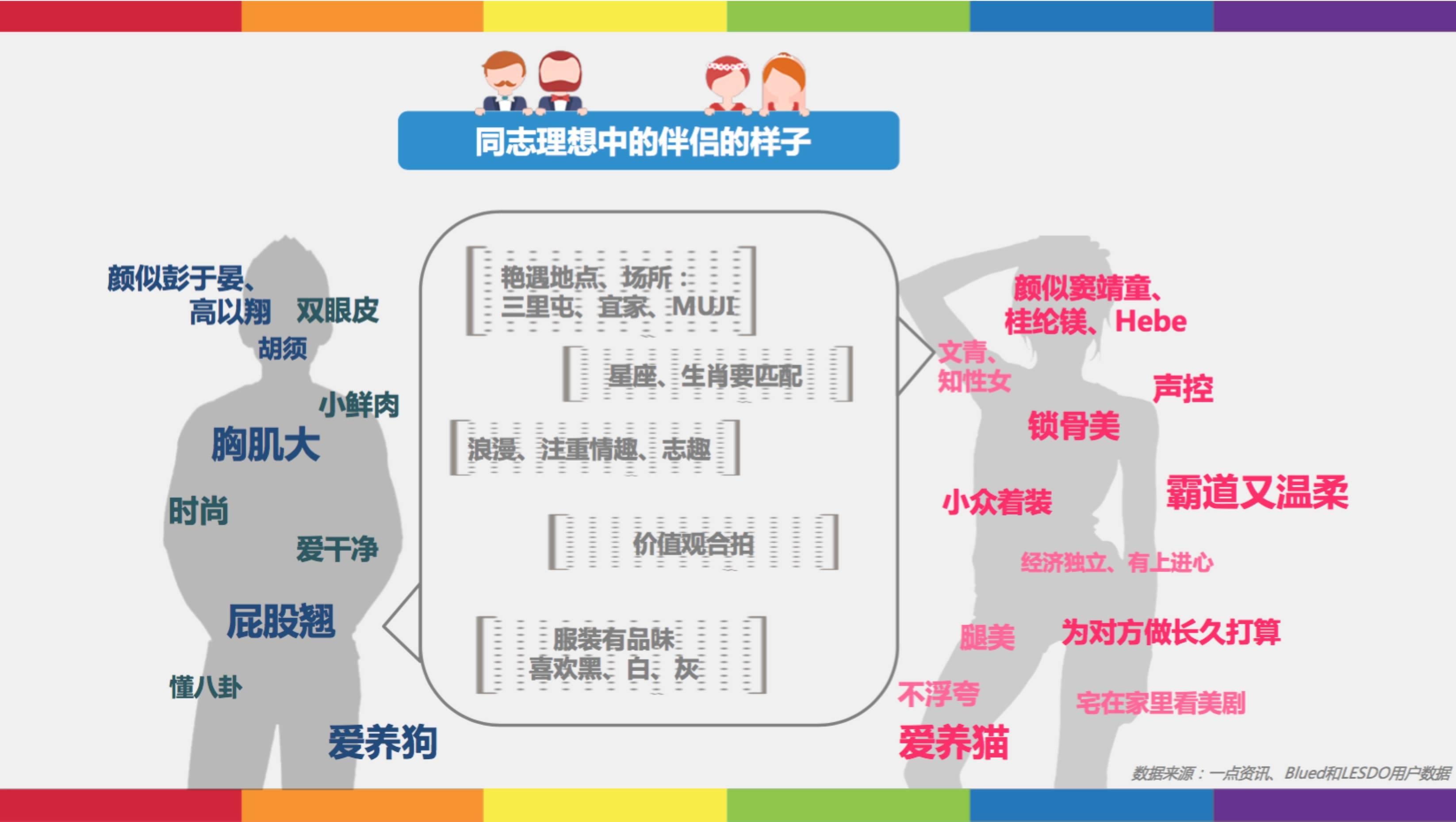 同志竟然都喜欢赵本山?看看这份同志兴趣图谱你就知道了