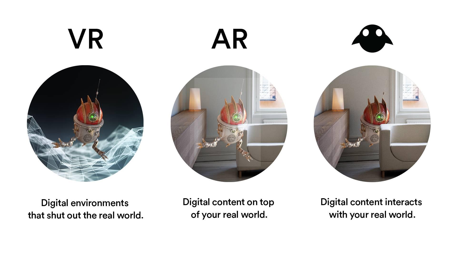 VR、AR和MR
