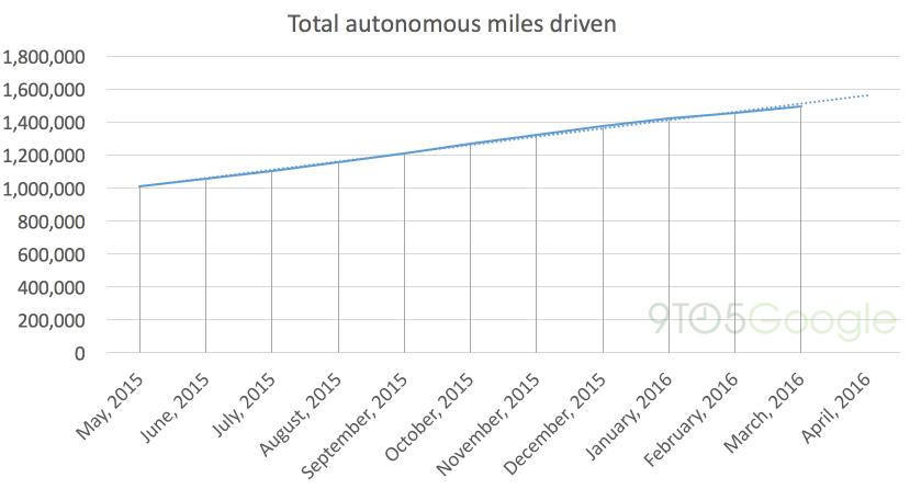 Google无人驾驶汽车测试里程 / 9to5Google