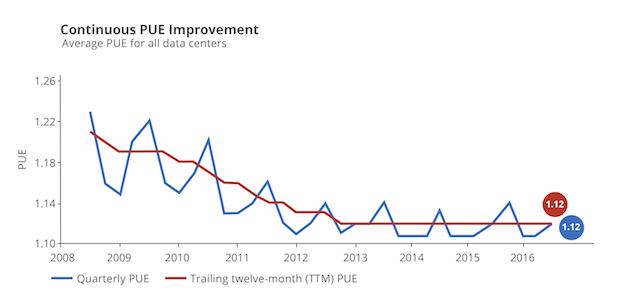 Google 数据中心 PUE 指数变化