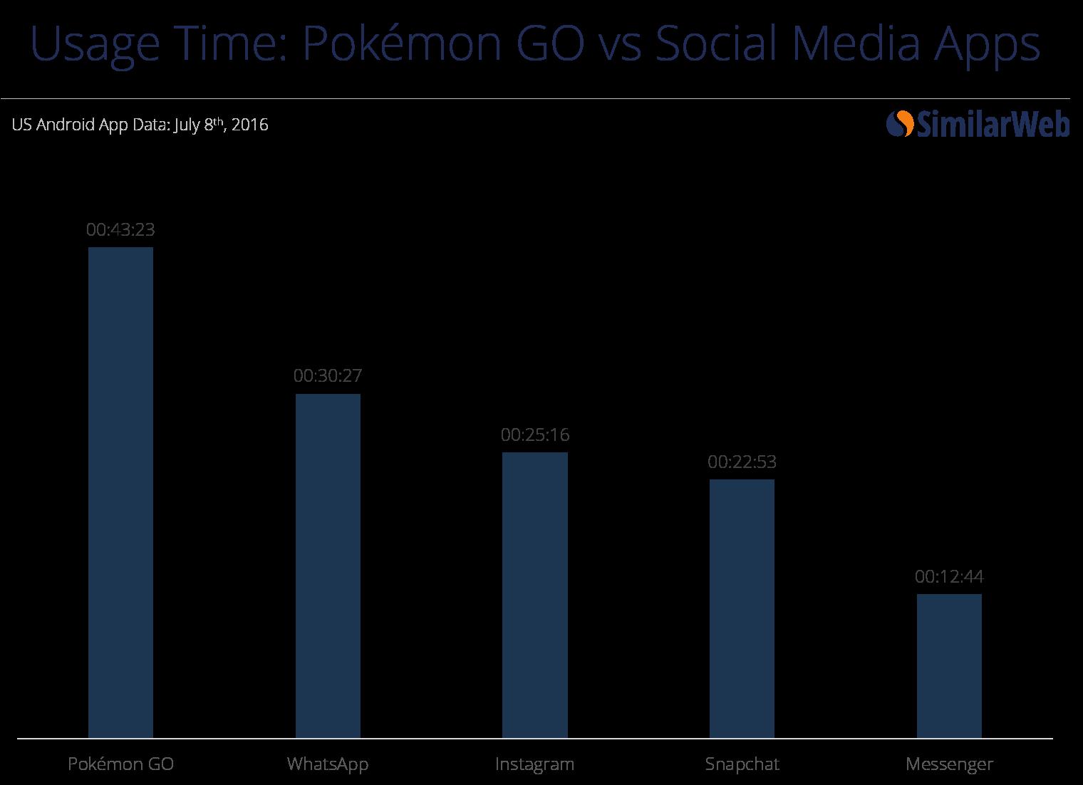 time-v-social
