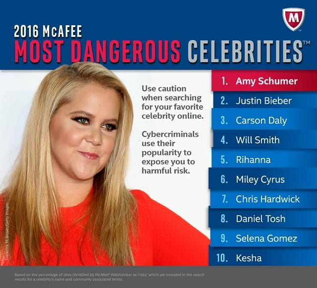 Savvy cybercriminals continue to leverage consumers' fascination with celebrity news to entice unsuspecting fans to visit sites loaded with malware that can steal passwords and personal information.