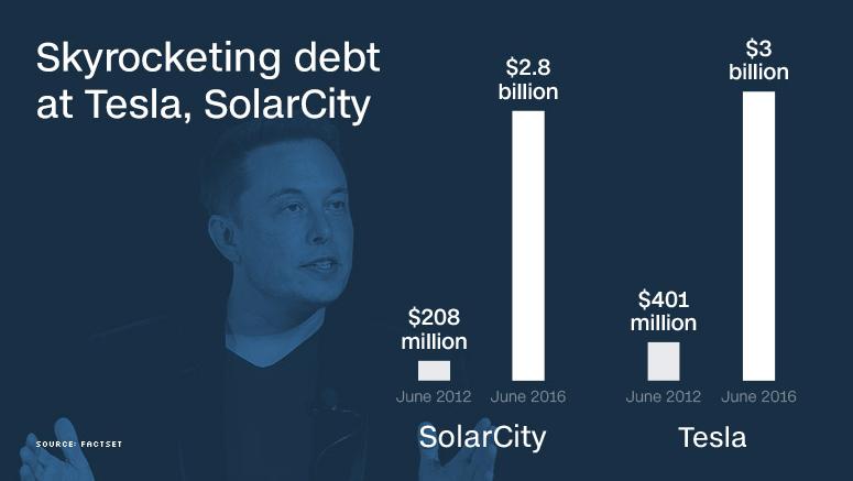 特斯拉确认收购负债30亿美元的SolarCity,马斯克的这盘大棋你看懂了多少?