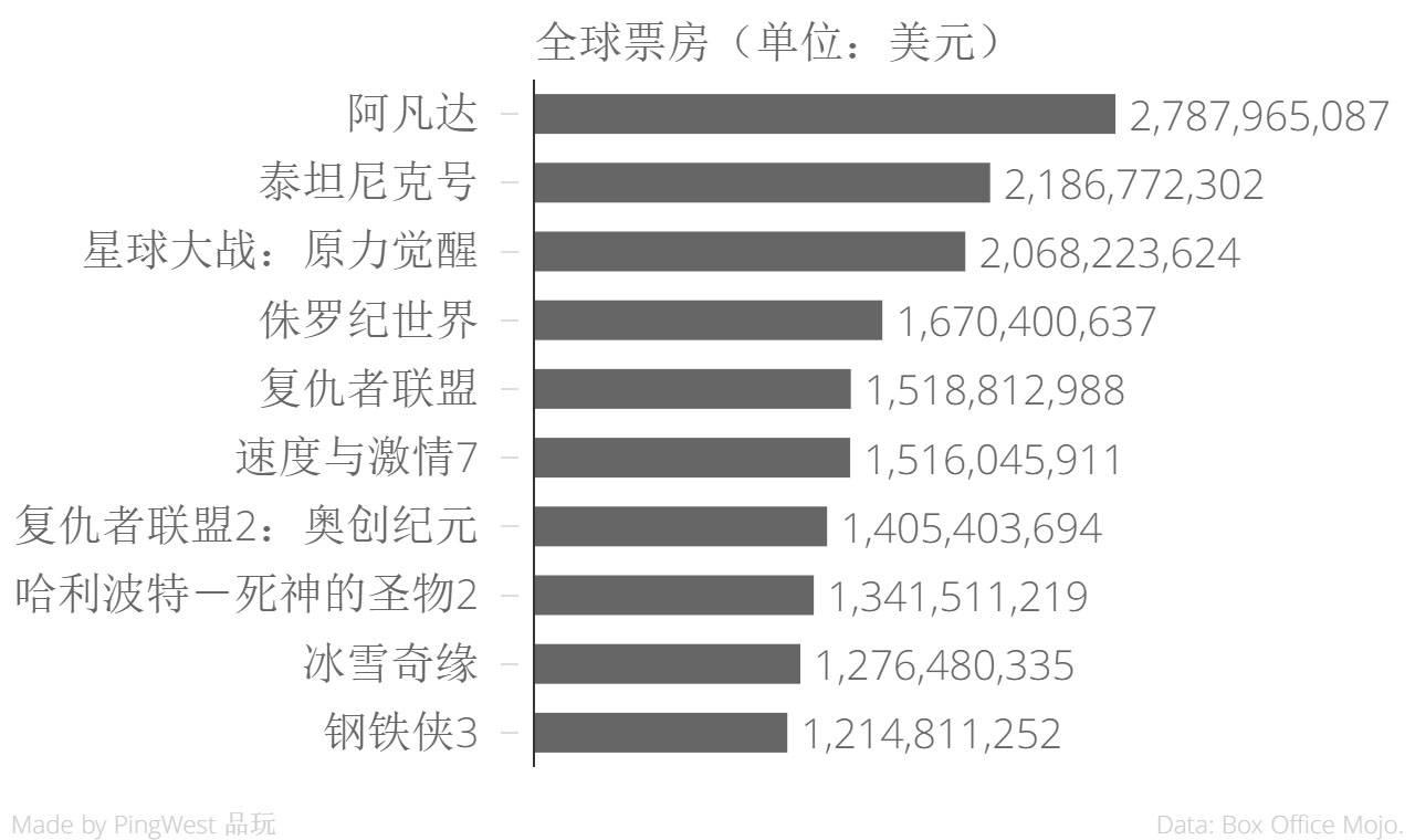 List of highest-grossing films