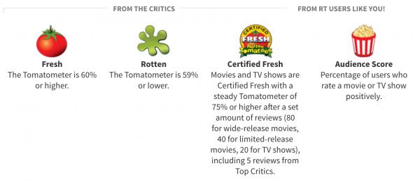 tomatometer