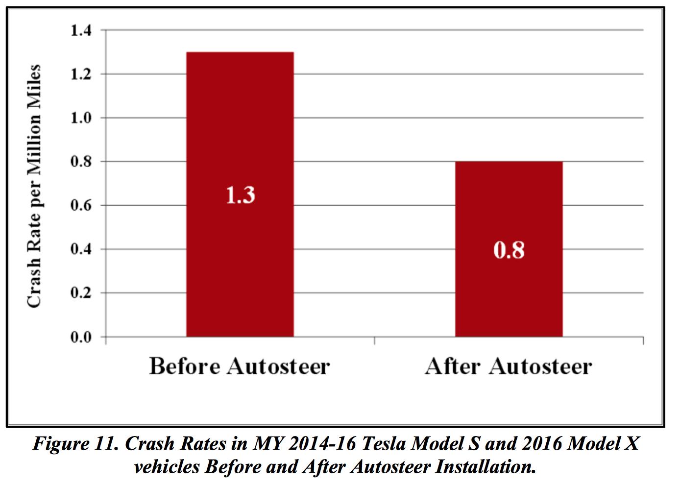 crash-rate