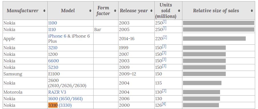 top-selling-phones-rank