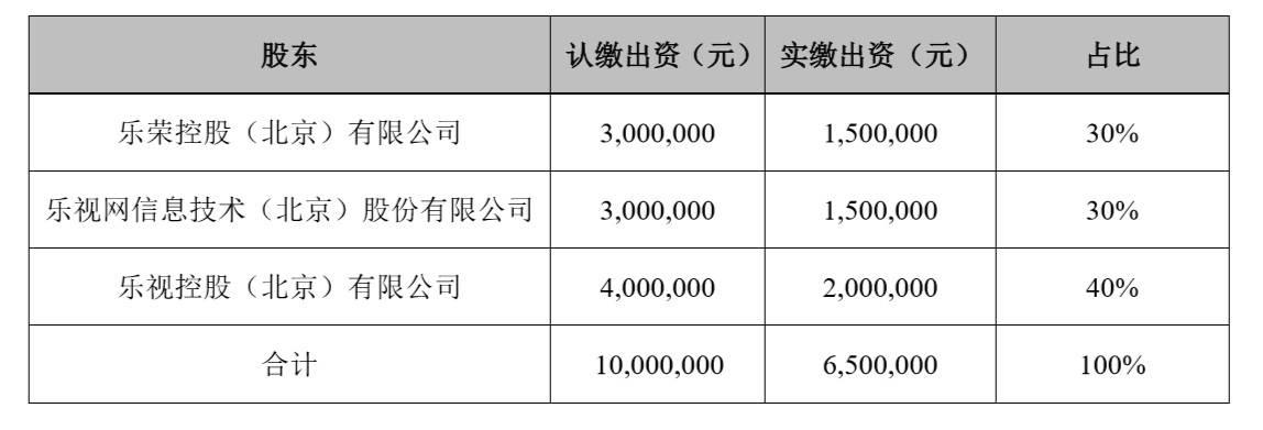 此前乐视网拥有乐视商城30%股权