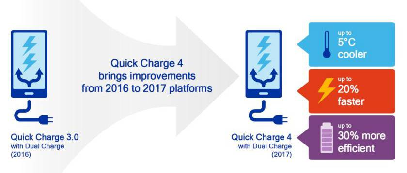 高通QC 4快充的部分指标,同时兼容大电流和高电压充电方案。