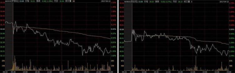 百合花和梦百合两只股票4月12日下午的走势